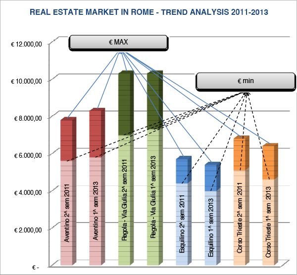 Real Estate on Rome Trend Analysis 2011-2013 – Chart